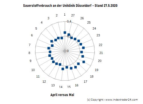 20200527 Netzdiagramm Sauerstoffverbrauch UKD.png