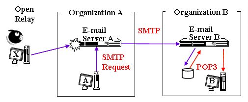 Figure 2. Illustration of open relay abused.png