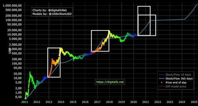 BTC price trajectory long term w StF ratio.jpg