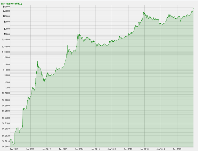 20210101 21_40_08Alltime Bitcoin price chart.png