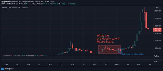 BTC Full Chart