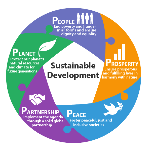 5-Ps-sustainability-1.png