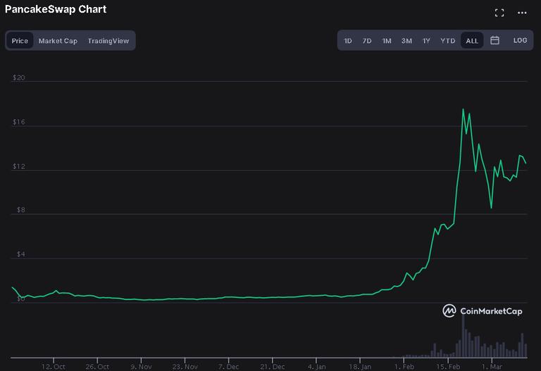 20210311 21_21_35PancakeSwap price today, CAKE live marketcap, chart, and info _ CoinMarketCap.png