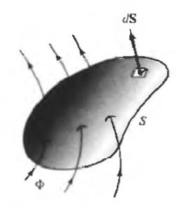 Gambar 2.6 Garis Fluks yang Masuk pada Permukaan Tertutup.png