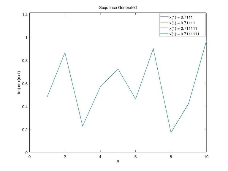 Figure 7b. x-0.7111 0.71111 0.711111 0.7111111 and c-0.4 n-10.jpg