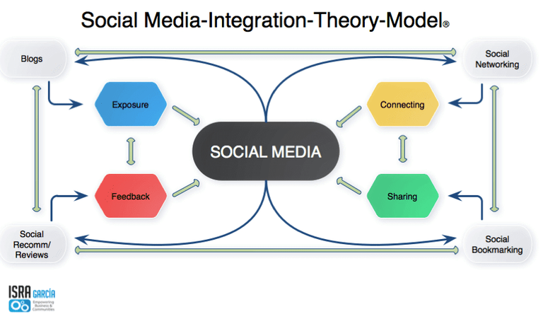 Social-media-communication-model.png