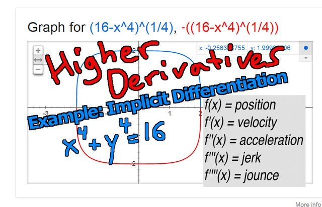 Higher Derivatives Examples Implicit Differentiation.jpeg