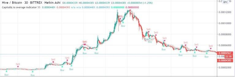 capitalizio tradingview indicator script  hive.JPG