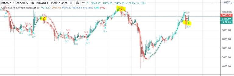 Capitalizio tradingview script indicator bitcoin.JPG