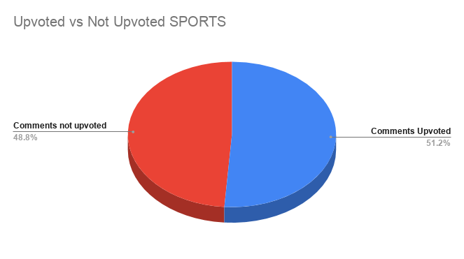 Upvoted vs Not Upvoted SPORTS.png