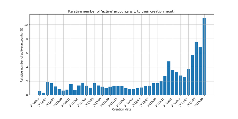 rel_active_by_month.png