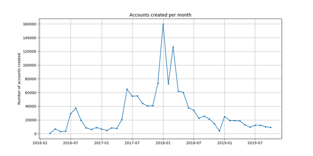created_by_month.png