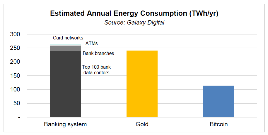 According to Research Banking System Consumes More Energy Than Bitcoin!