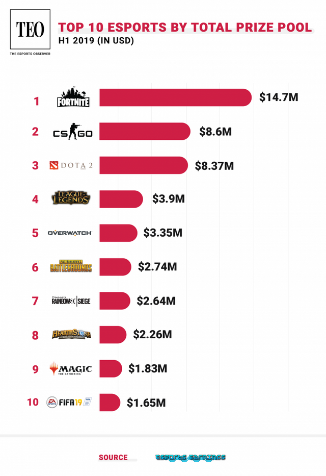 Top-10-Esports-of-H1-2019_Vertical-768x1119.png