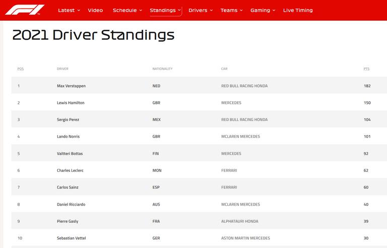 129.-Formula1-GPAustria-mundial-pilotos.png