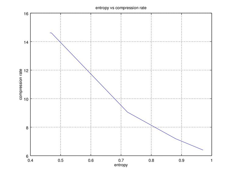 Figure 2. entropy vs compression rate.jpg