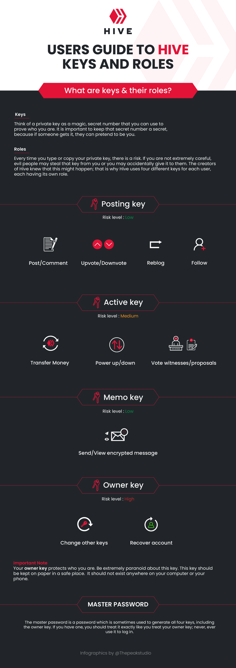 user guide to hive keys and roles-03.png