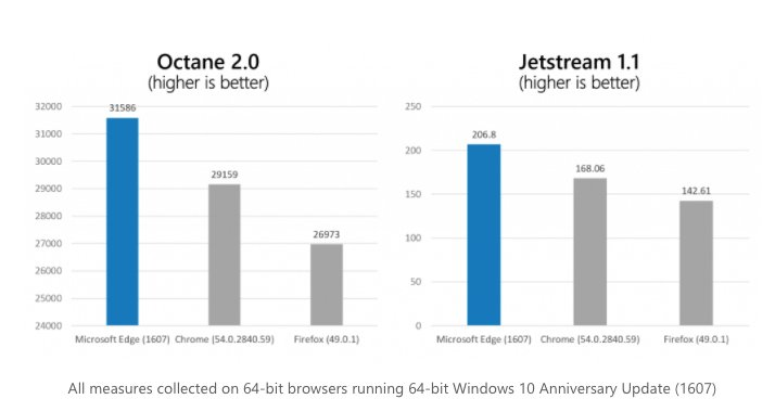 microsoft-edge-vs-google-chrome-speed-benchmarks.jpg