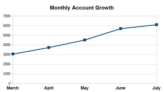 Account Growth Chart