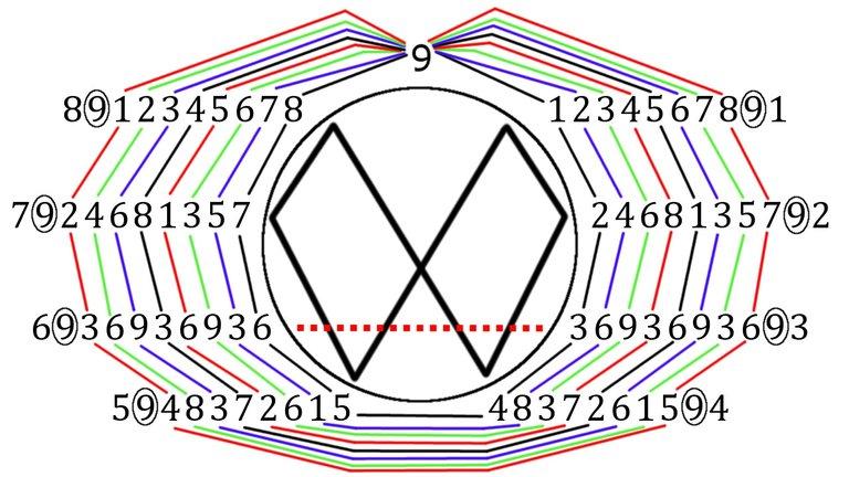 MEScience 2 Vortex Math.jpeg