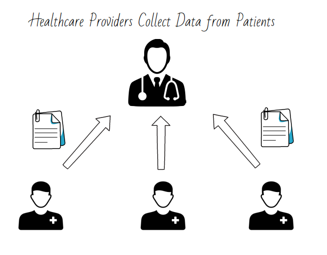 Collecting Data from patients