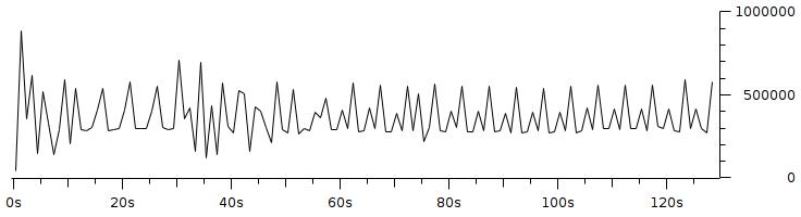 Gambar 3.11 Throughput dengan pengaturan resolusi 160x120 fps 5 bitrate 350Kbps.png