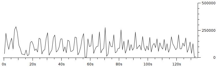 Gambar 3.19 Throughput dengan pengaturan resolusi 320x240 fps 5 bitrate 100Kbps.png