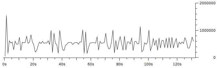 Gambar 3.18 Throughput dengan pengaturan resolusi 320x240 fps 1 bitrate 500Kbps.png