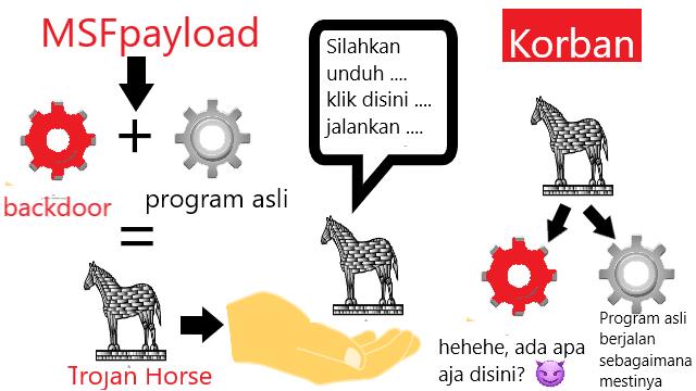 Gambar 0. Illustrasi Trojan Horse MSFpayload.png