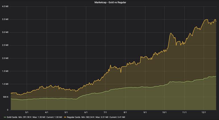 GoldvsRegular.png