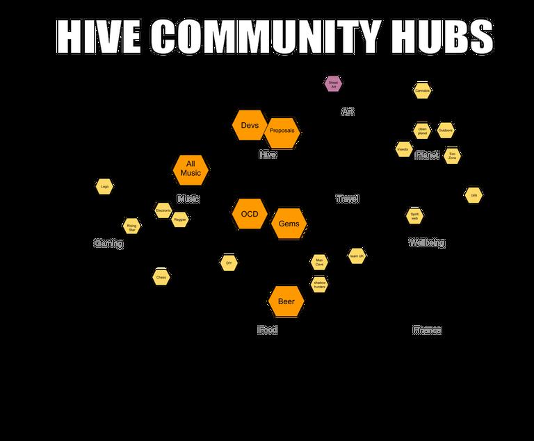 Hive community hubs idea3.png