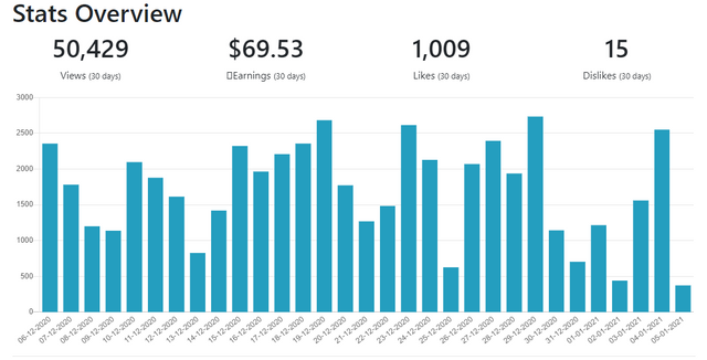 Publish0x-monthly.PNG