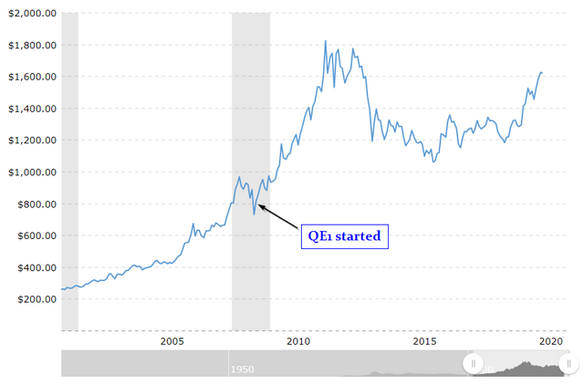 Historical gold price