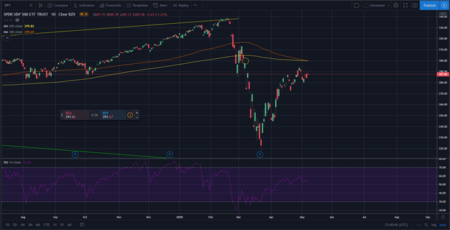 Chart posted in my previous analysis