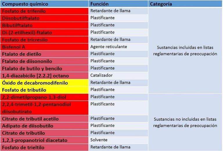 tabla sustancias.jpg