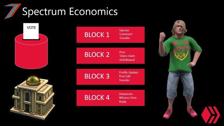 block chain economy