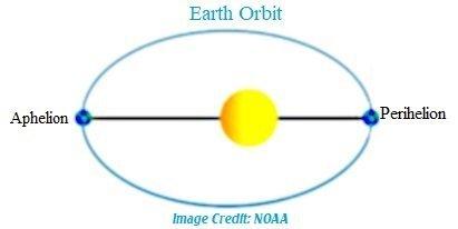 earth elliptical2 orbit NOAA.jpg