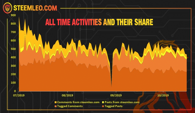 all time activities and their share.png