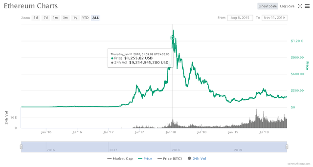2019-11-11 22_26_50-Ethereum (ETH) price, charts, market cap, and other metrics _ CoinMarketCap.png