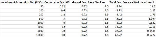 Fees required to convert fiat to crypto and deposit to Aave