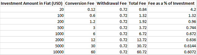 Fees involved in converting from fiat to crypto