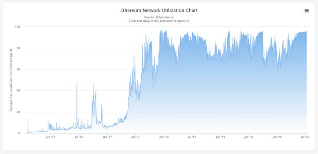 Ethereum network utilization