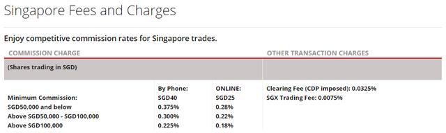 DBS Vickers Trading Fees