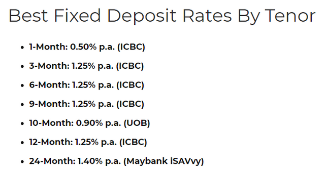 Best Fixed Deposit Rates in Singapore