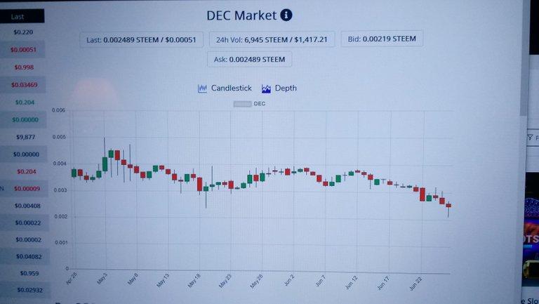 DEC Market on steem-engine