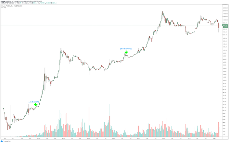bitcoin_block_halve