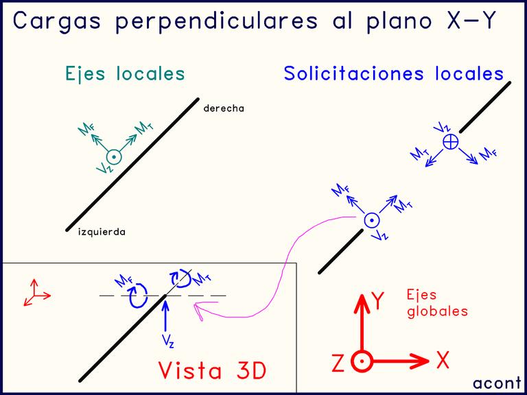 Ejes locales cargas perpendiculares al plano Estática.png