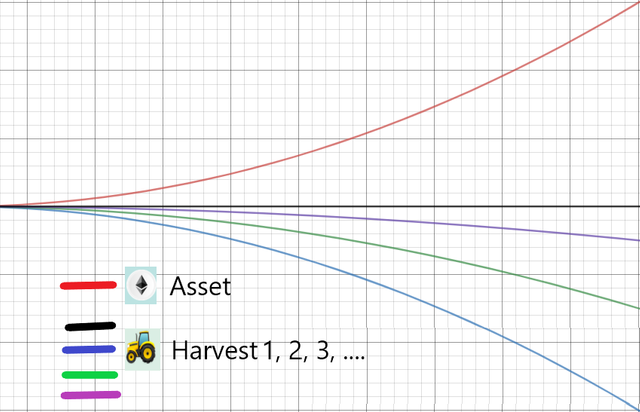 4.asset-goes-up-harvest-does-not-follow.png