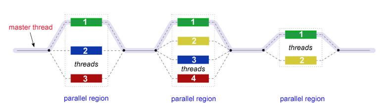 Figure 5. Parallel Thread Illustration.png