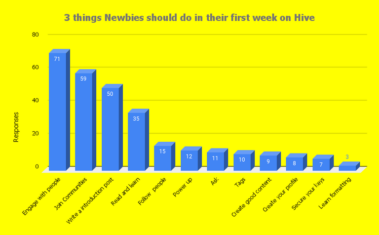 3 things Newbies should do in their first week on Hive.png